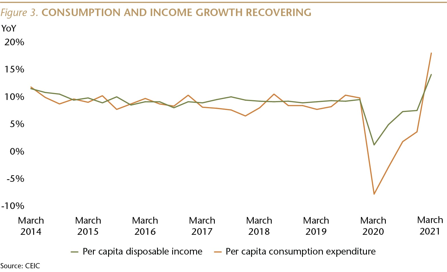 SI075_Figure 3_Consumption and Income Recovering_WEB-01-min.jpg