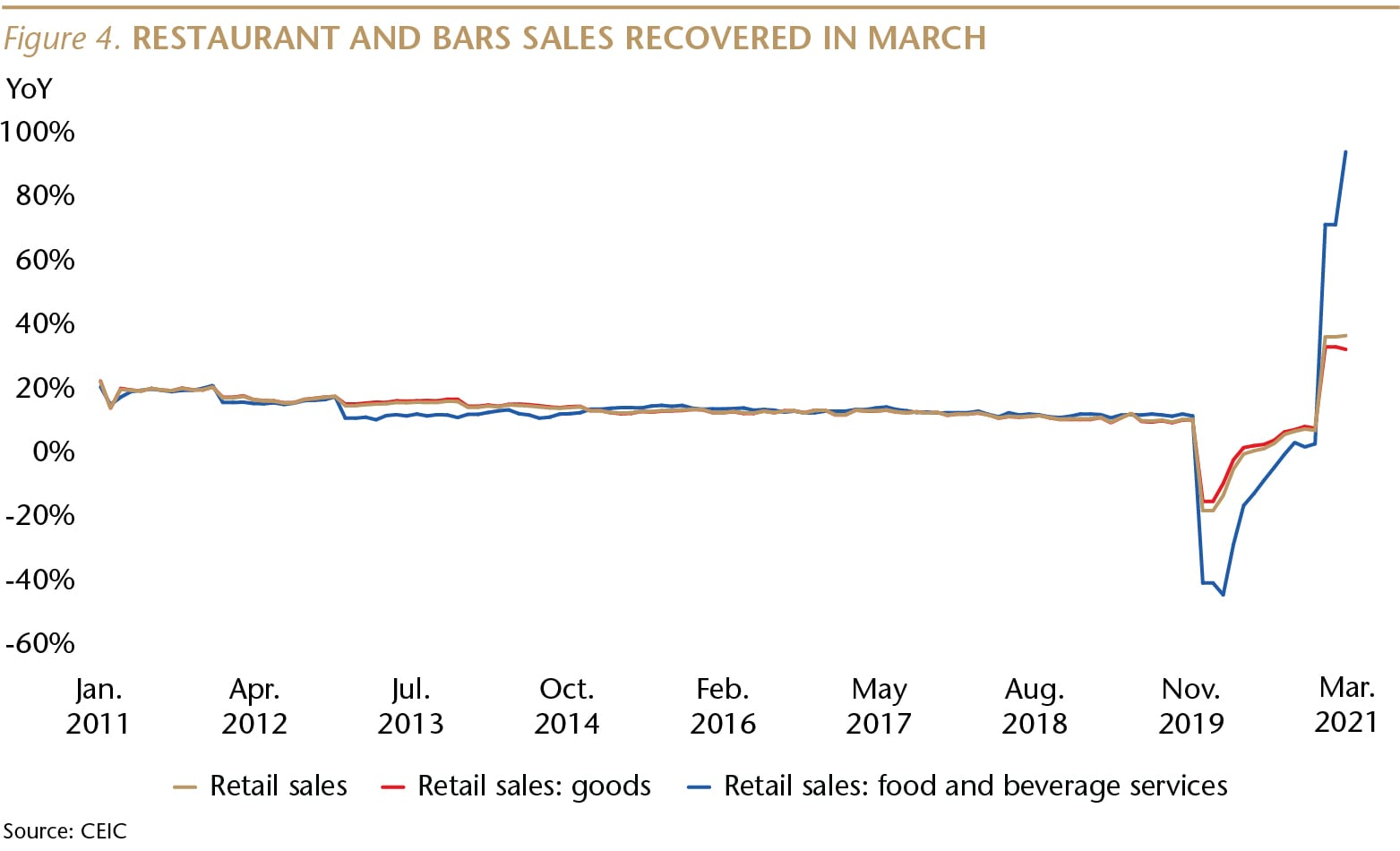 SI075_Figure 4_Restaurant and Bar Sales Recovered_WEB-01-min.jpg