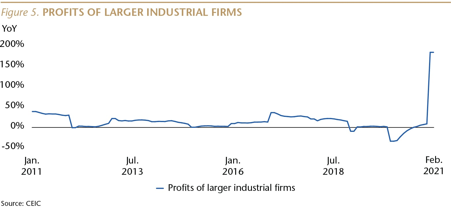 SI075_Figure 5_Profits of Larger Firms_WEB-01-min.jpg
