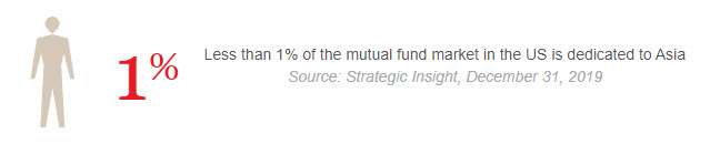 One percent Mutual fund market dedicated to Asia